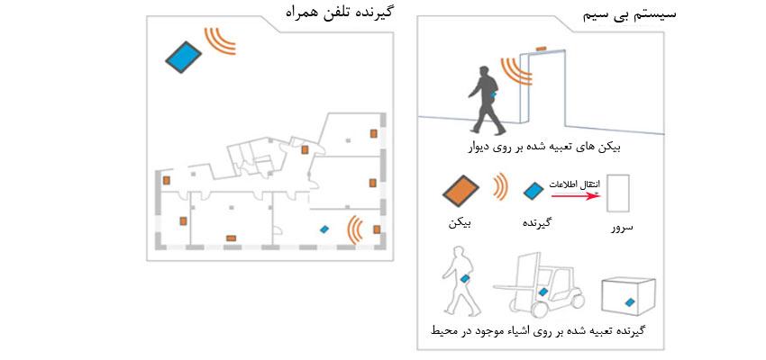 سیستم مکان یابی داخلی